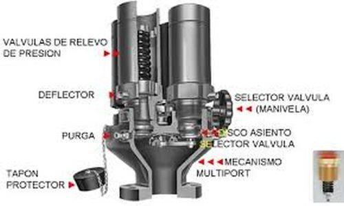 tipos de valvulas de presion